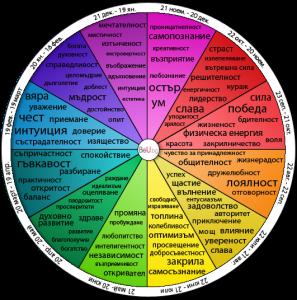 Вижте какво влияние оказва цветът върху вашия характер