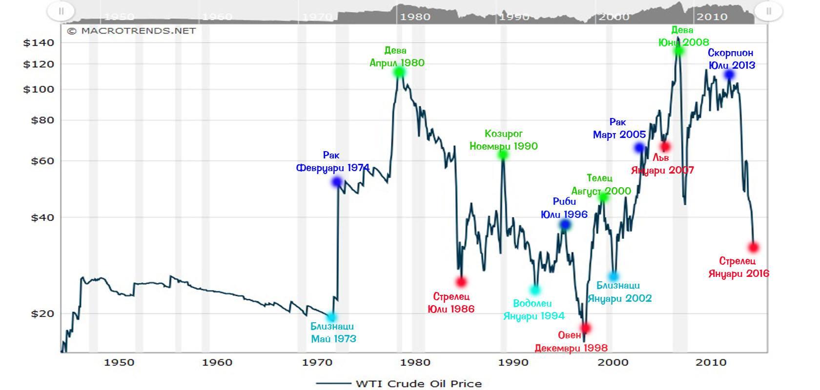 Цена на нефть, скрытый смысл статья с инвестиционным потенциалом! топ актуальных новостей